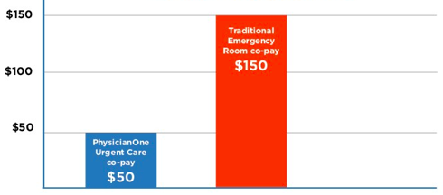 What is the cost of urgent care vs. ER care?